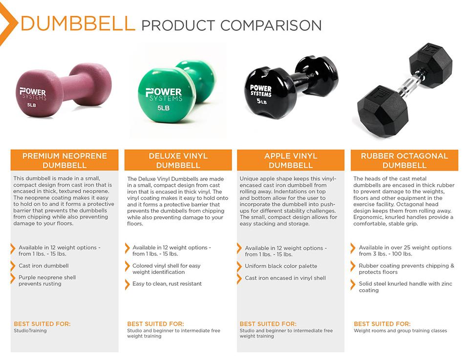 Single Power Systems Premium Neoprene Dumbbell